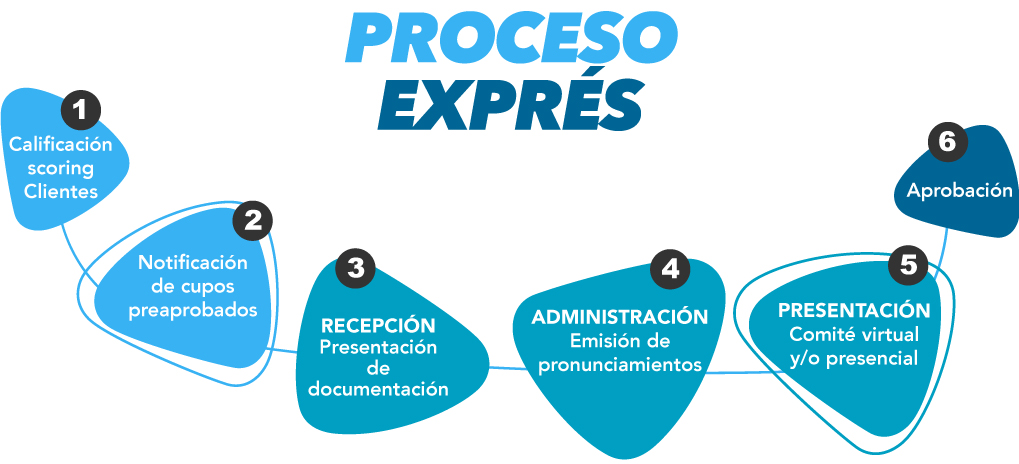 Pyme expres